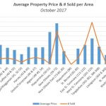 Average Real Estate Selling Price & # Sold per Area – October 2017
