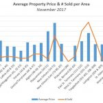Average Real Estate Selling Price & # Sold per Area – November 2017