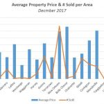 Average Real Estate Selling Price & # Sold per Area – December 2017