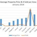 Average Real Estate Selling Price & # Sold per Area – January 2018