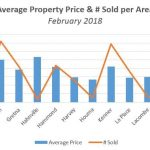 Average Real Estate Selling Price & # Sold per Area – February 2018
