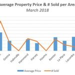 Average Real Estate Selling Price & # Sold per Area – March 2018