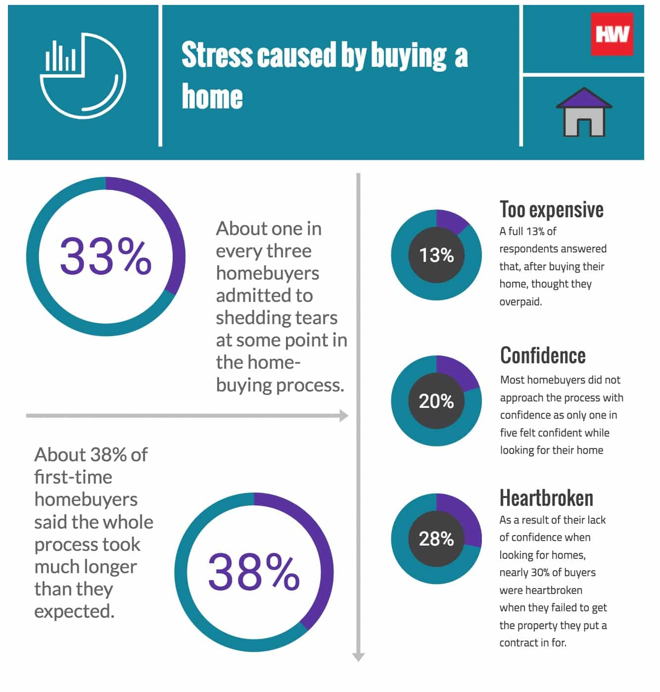 americans_say_buying_a_home_is_most_stressful_event_in_modern_life___2018-08-06___housingwire_